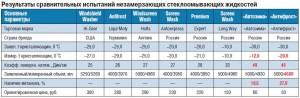 Сравнительная таблица стеклоомывателей